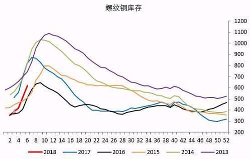 铁矿石补库积极,采购也主要以中高品为主,下周部分地区钢厂仍有补库需求,整体库存量即使能到去年同期水准价格也难有大涨,去年的背景是焦炭的成本过高需要加大铁水产量,而高品矿处于有价无市的状态,今年虽然利润已经回落不少但依然处于高利润状态,且高品矿的紧缺程度跟去年完全无法相提并论,随着整个补库进入尾声,市场需求趋弱。